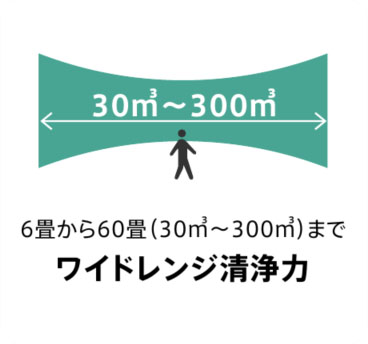 6畳から60畳(30㎥~300㎥)まで ワイドレンジ清浄力