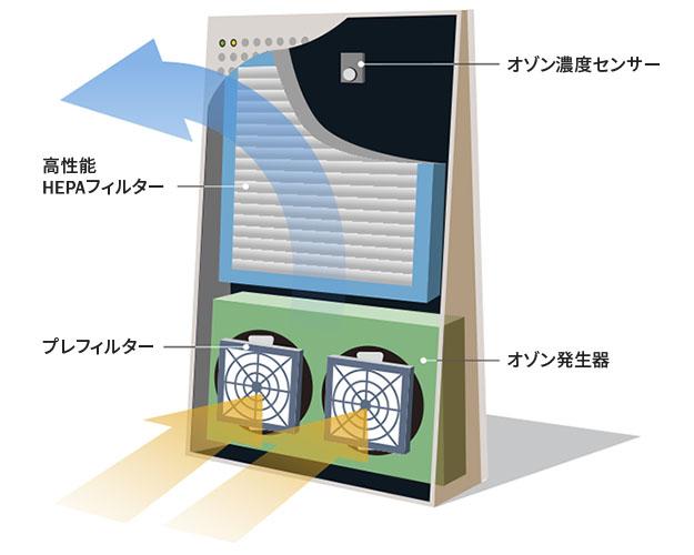 先進のハイテクをスマートに収納。 自然な空気の流れから生まれたフォルム